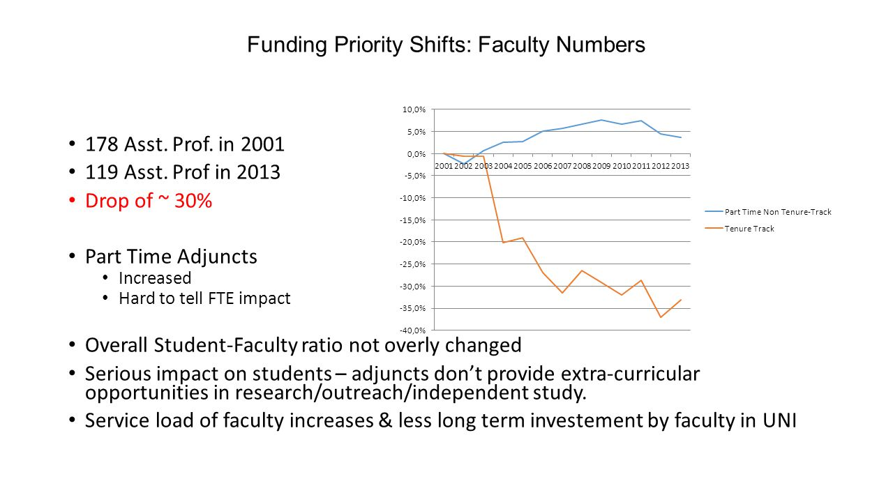 Funding Priority Shifts: Faculty Numbers 178 Asst.