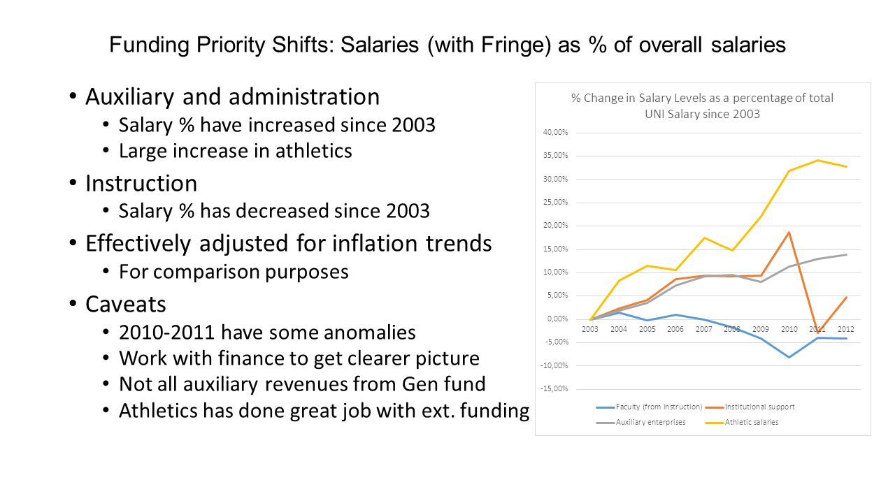 Funding Priority Shifts: Salaries (with Fringe) as % of overall salaries Auxiliary and administration Salary % have increased since 2003 Large increase in athletics Instruction Salary % has decreased since 2003 Effectively adjusted for inflation trends For comparison purposes Caveats 2010-2011 have some anomalies Work with finance to get clearer picture Not all auxiliary revenues from Gen fund Athletics has done great job with ext.