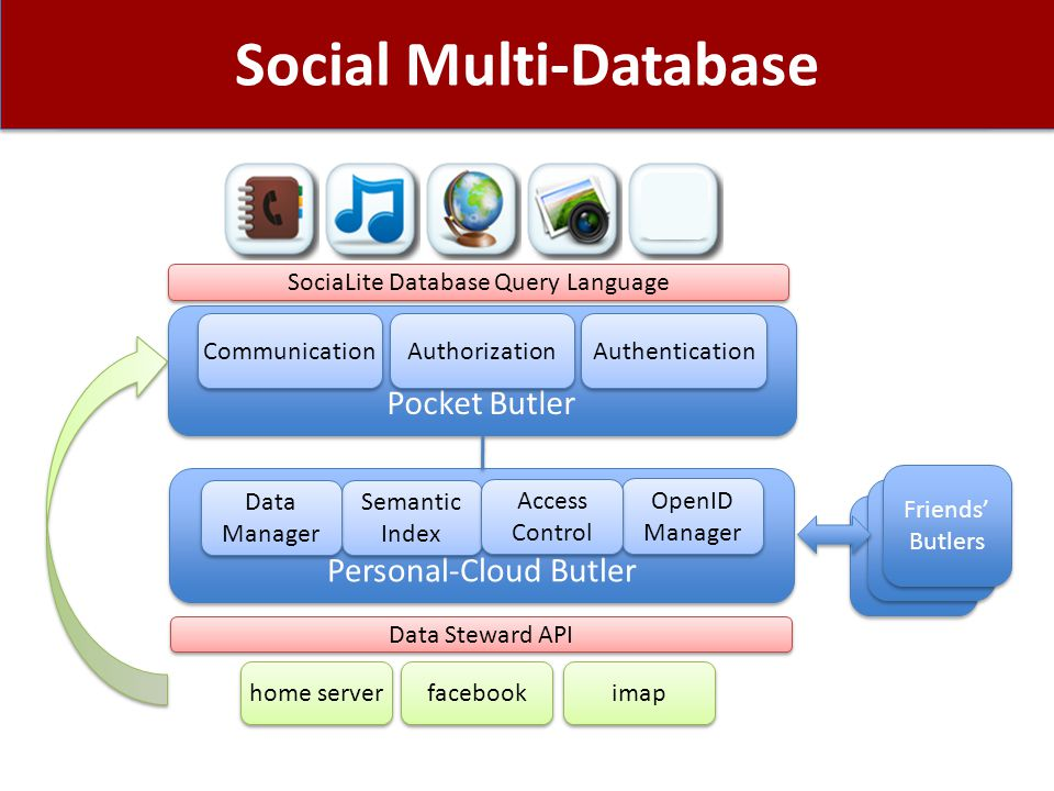 Social Multi-Database Friend's Butlers Friends' Butlers imap facebook home server $ Personal-Cloud Butler Semantic Index OpenID Manager Data Steward API Data Manager Pocket Butler Authorization Authentication Communication Access Control SociaLite Database Query Language