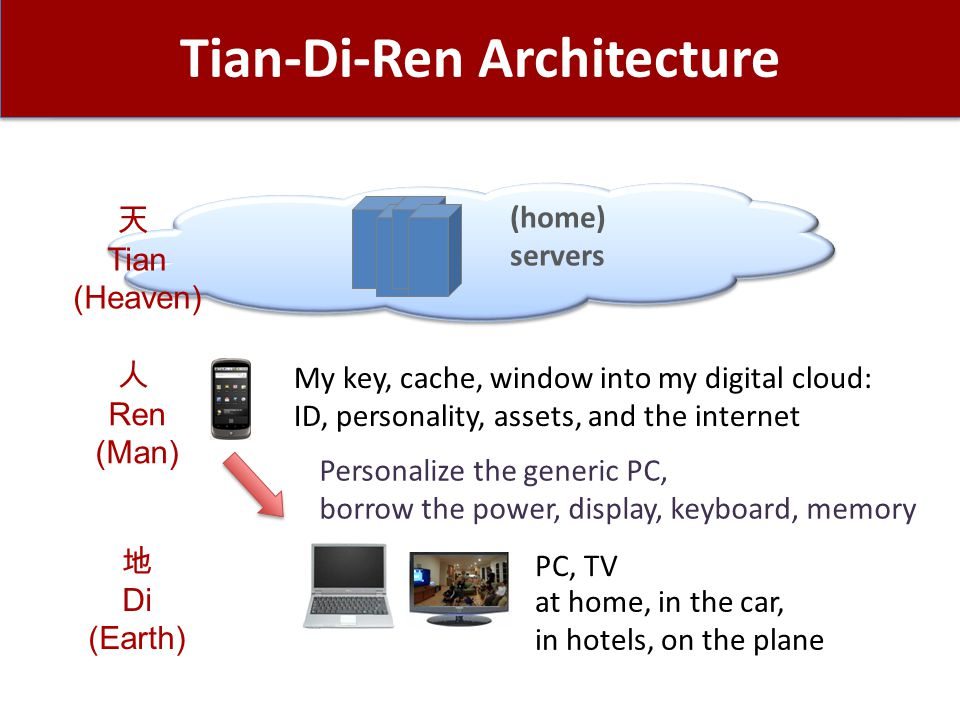 Tian-Di-Ren Architecture Personalize the generic PC, borrow the power, display, keyboard, memory (home) servers 天 Tian (Heaven) My key, cache, window into my digital cloud: ID, personality, assets, and the internet 人 Ren (Man) PC, TV at home, in the car, in hotels, on the plane 地 Di (Earth)
