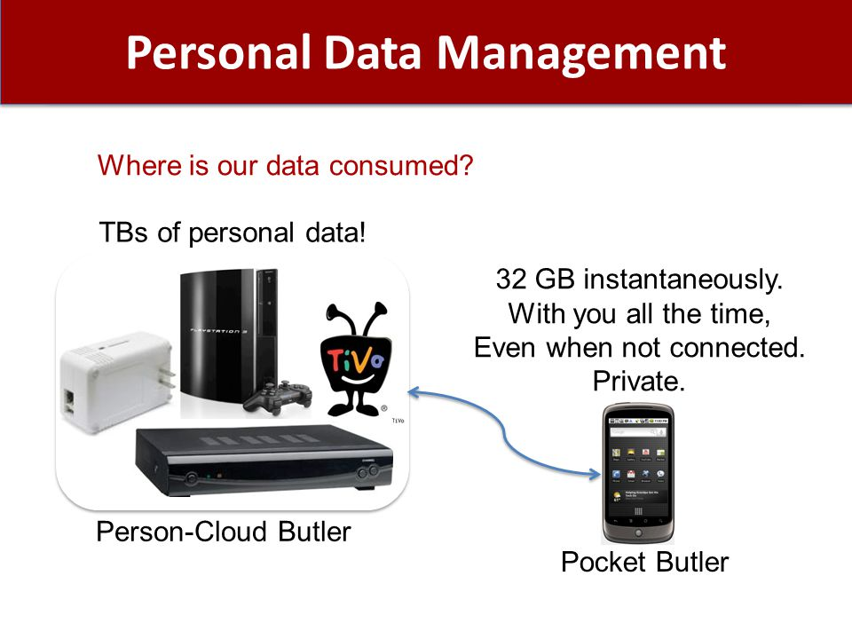 Personal Data Management TBs of personal data. Person-Cloud Butler 32 GB instantaneously.