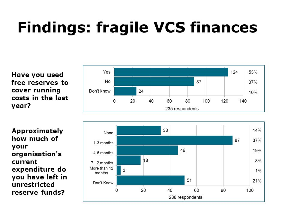 Findings: VSC innovation Trends: Actions taken to respond to user needs Action201120122013 Improved fundraising 15%60%50% Increased partnership work with other voluntary and community sector organisations 51%95%70% Made staff redundant 54%39%30% Taken on more volunteers 56%52%54% Merged with another organisation 0%11%10% Increased collaborative work with the private sector 1%23%24% Improved your use of technology 9%36%41% Redesigned services to better meet needs 16%39%49% Closed a service51%41%27% Opened a new service--32% Developed a new business model8%50%29% Improved your work with funders or commissioners 2%61%31%