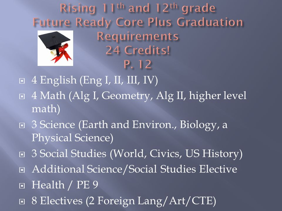  4 English (Eng I, II, III, IV)  4 Math (Alg I, Geometry, Alg II, higher level math)  3 Science (Earth and Environ., Biology, a Physical Science)  3 Social Studies (World, Civics, US History)  Additional Science/Social Studies Elective  Health / PE 9  8 Electives (2 Foreign Lang/Art/CTE)