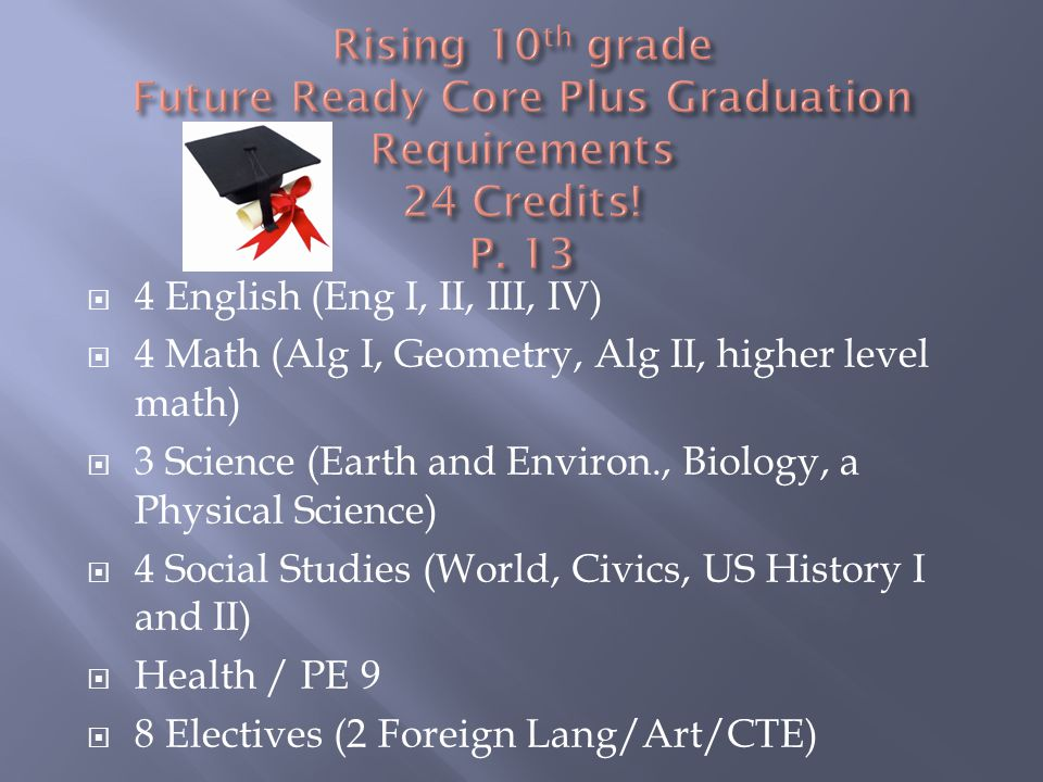  4 English (Eng I, II, III, IV)  4 Math (Alg I, Geometry, Alg II, higher level math)  3 Science (Earth and Environ., Biology, a Physical Science)  4 Social Studies (World, Civics, US History I and II)  Health / PE 9  8 Electives (2 Foreign Lang/Art/CTE)