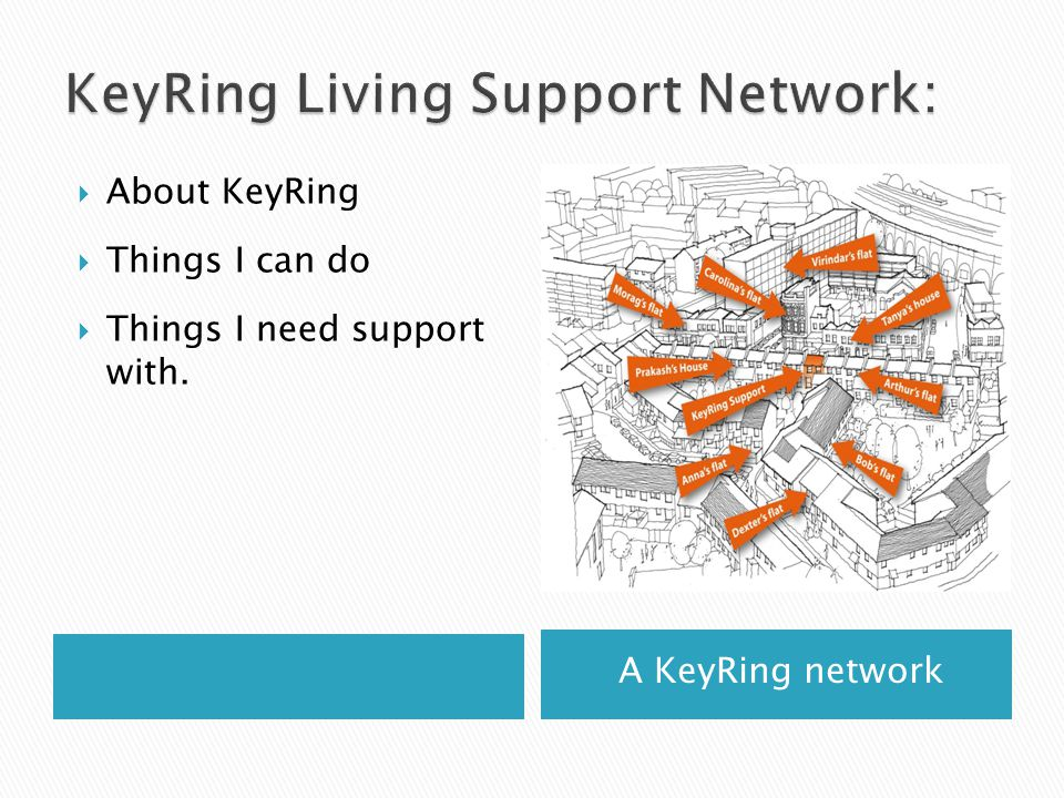 A KeyRing network  About KeyRing  Things I can do  Things I need support with.