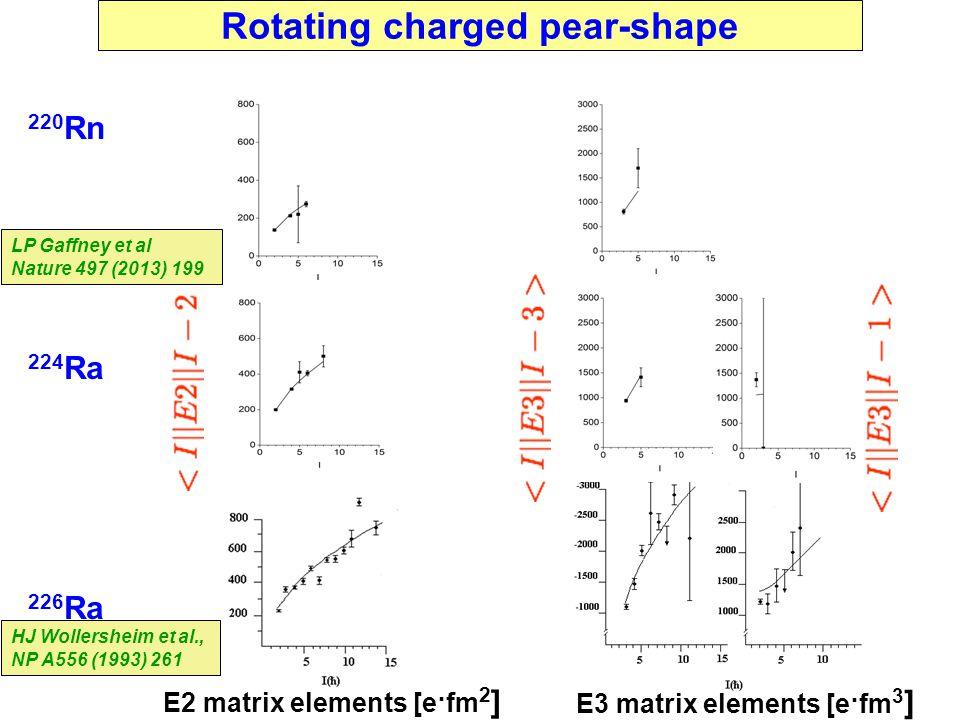 Peter Butler E2 matrix elements [e·fm 2 ] 220 Rn 224 Ra 226 Ra E3 matrix elements [e·fm 3 ] Rotating charged pear-shape HJ Wollersheim et al., NP A556