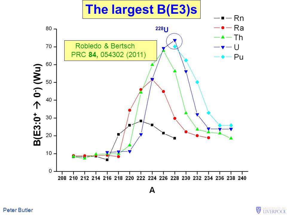 Peter Butler The largest B(E3)s B(E3:0 +  0 - ) (Wu) Robledo & Bertsch PRC 84, 054302 (2011) 228 U