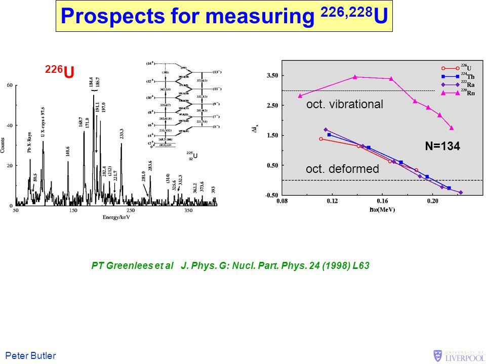 Peter Butler PT Greenlees et al J. Phys. G: Nucl. Part. Phys. 24 (1998) L63 Prospects for measuring 226,228 U 226 U oct. deformed oct. vibrational N=1