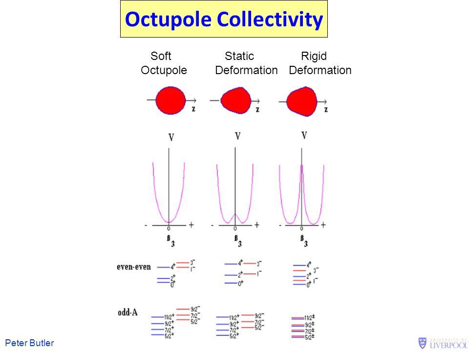 Peter Butler Octupole Collectivity Soft Static Rigid OctupoleDeformation Deformation