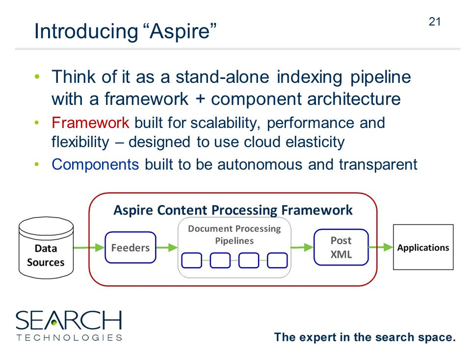 21 Introducing Aspire Think of it as a stand-alone indexing pipeline with a framework + component architecture Framework built for scalability, performance and flexibility – designed to use cloud elasticity Components built to be autonomous and transparent