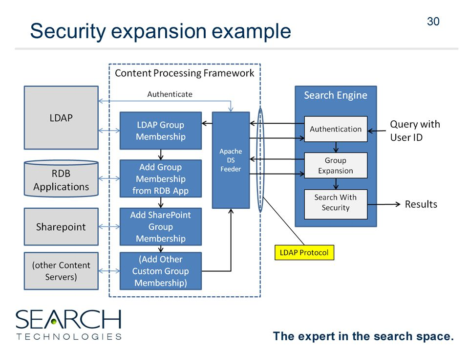 30 Security expansion example