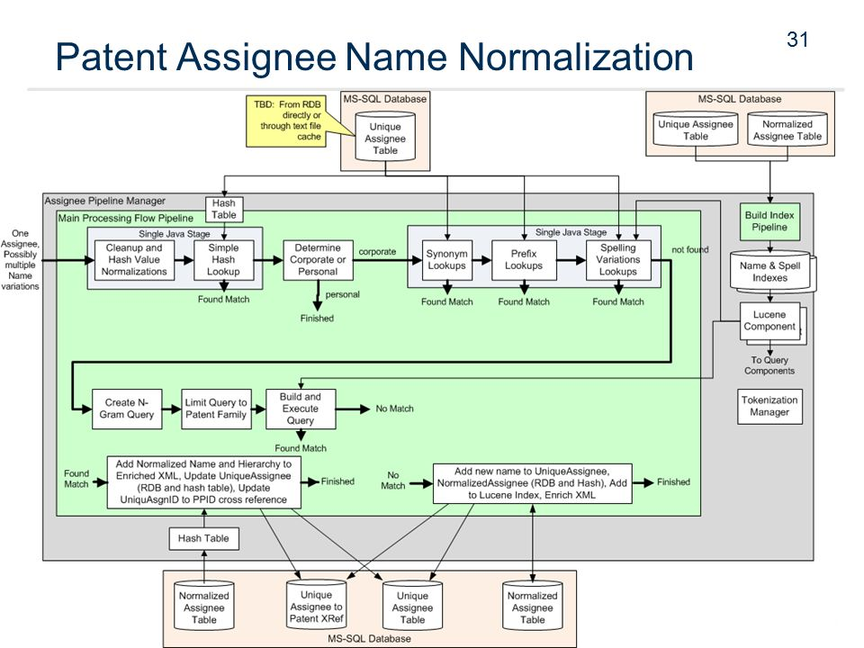 31 Patent Assignee Name Normalization
