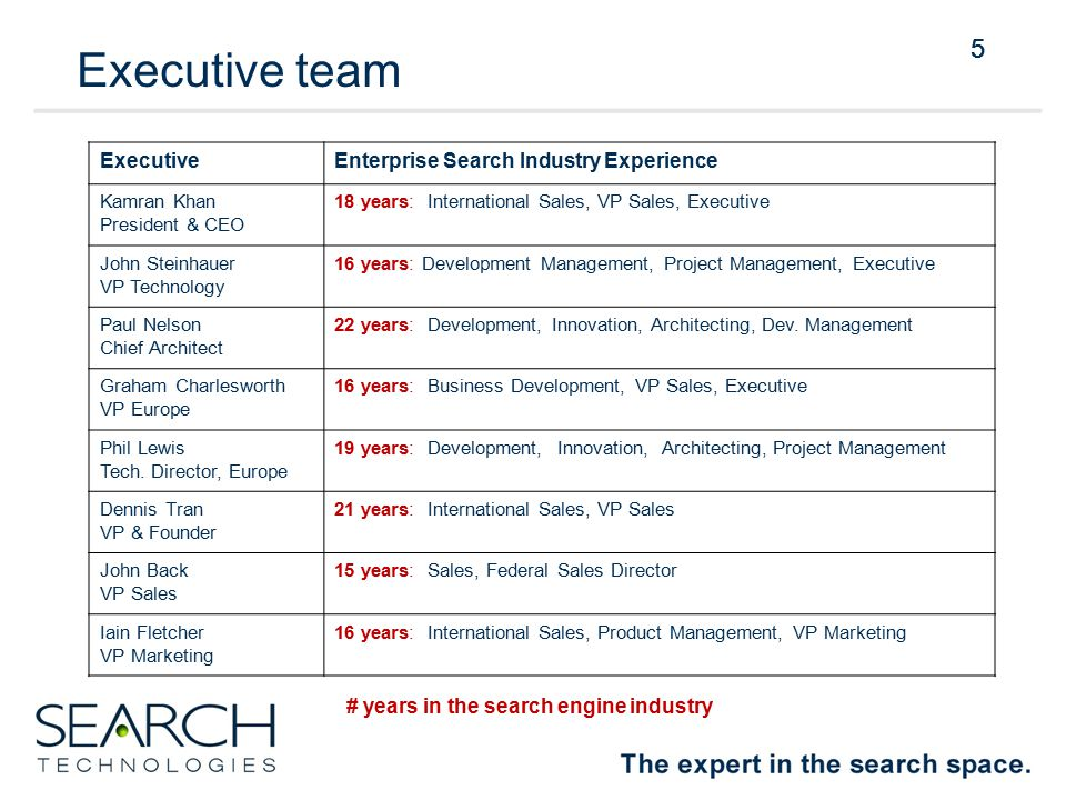5 Executive team ExecutiveEnterprise Search Industry Experience Kamran Khan President & CEO 18 years: International Sales, VP Sales, Executive John Steinhauer VP Technology 16 years: Development Management, Project Management, Executive Paul Nelson Chief Architect 22 years: Development, Innovation, Architecting, Dev.