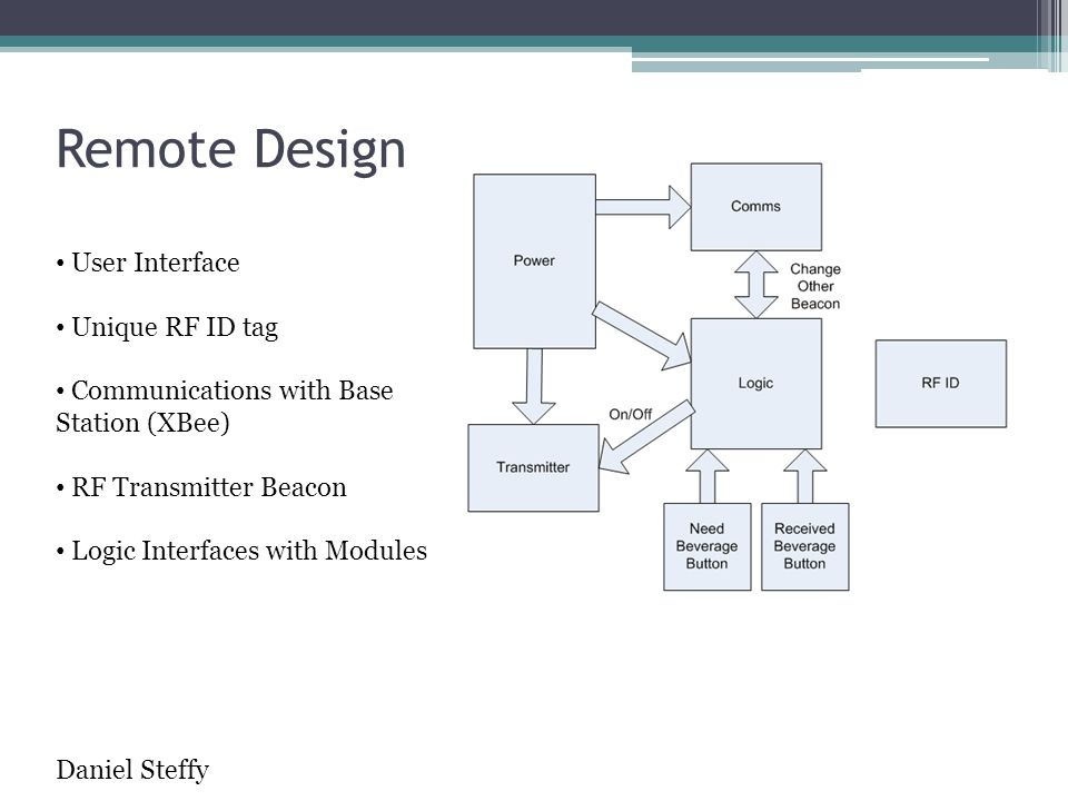 Remote Design User Interface Unique RF ID tag Communications with Base Station (XBee) RF Transmitter Beacon Logic Interfaces with Modules Daniel Steff