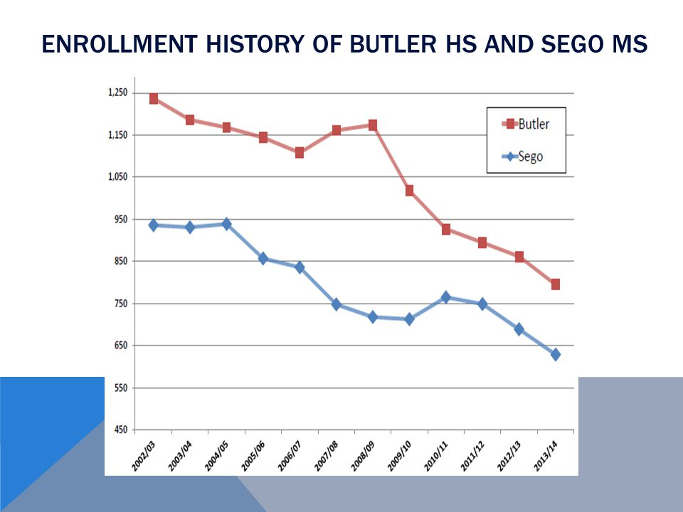 ENROLLMENT HISTORY OF BUTLER HS AND SEGO MS