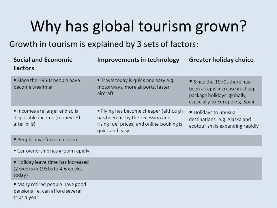 Why has global tourism grown? Growth in tourism is explained by 3 sets of factors: Social and Economic Factors Improvements in technologyGreater holid