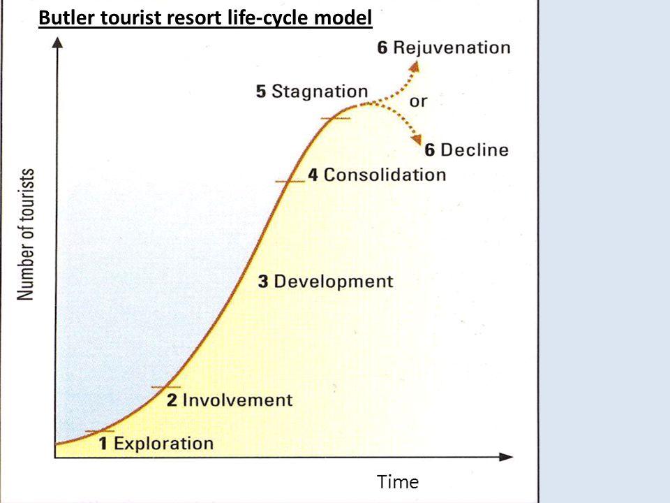 Butler tourist resort life-cycle model