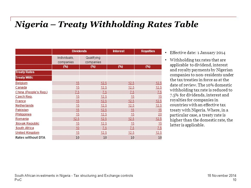 PwC Dividends Interest [1] [1] Royalties Individuals, companies Qualifying companies (%) Treaty Rates Treaty With: Belgium1512.5 Canada1512.5 China (P