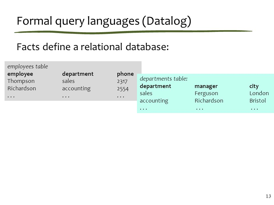 Formal query languages (Datalog) Facts define a relational database: 13 employees table employee department phone Thompson sales 2317 Richardson accounting 2554.........