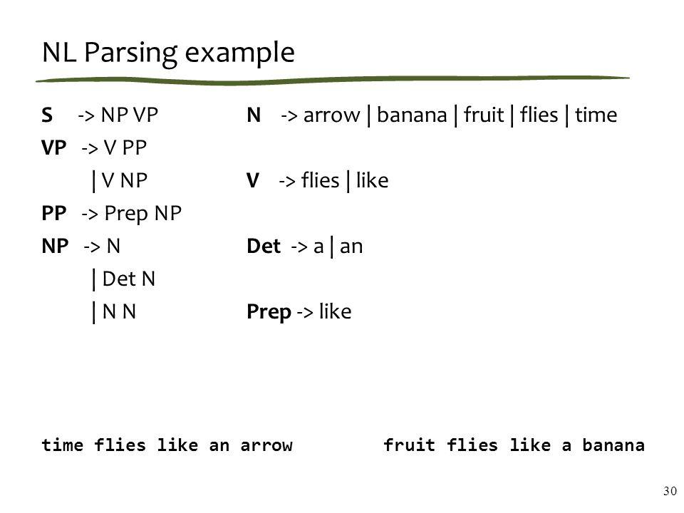 NL Parsing example S -> NP VP N -> arrow | banana | fruit | flies | time VP -> V PP | V NP V -> flies | like PP -> Prep NP NP -> N Det -> a | an | Det N | N N Prep -> like time flies like an arrow fruit flies like a banana 30