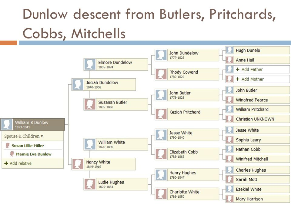 Dunlow descent from Butlers, Pritchards, Cobbs, Mitchells