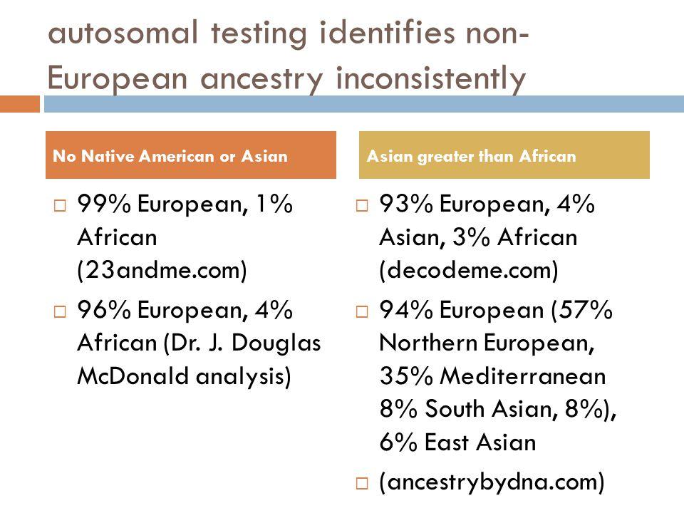 autosomal testing identifies non- European ancestry inconsistently  99% European, 1% African (23andme.com)  96% European, 4% African (Dr. J. Douglas