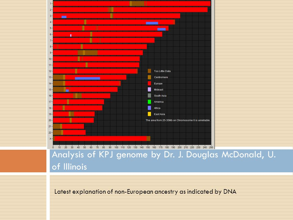 Latest explanation of non-European ancestry as indicated by DNA Analysis of KPJ genome by Dr. J. Douglas McDonald, U. of Illinois