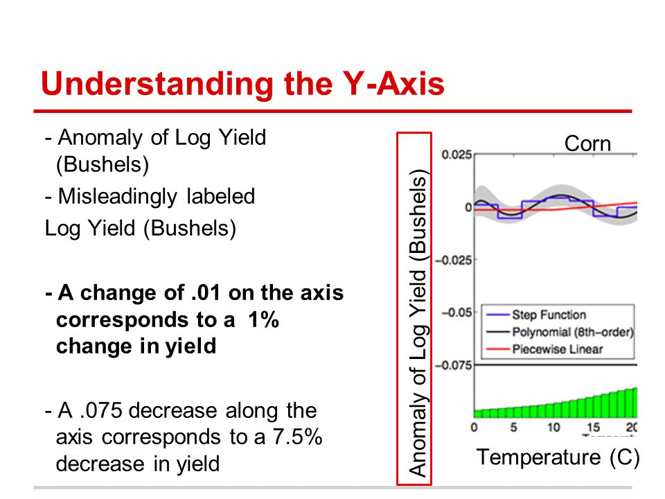 Understanding the Y-Axis - Anomaly of Log Yield (Bushels) - Misleadingly labeled Log Yield (Bushels) - A change of.01 on the axis corresponds to a 1% change in yield - A.075 decrease along the axis corresponds to a 7.5% decrease in yield Corn Temperature (C) Anomaly of Log Yield (Bushels)