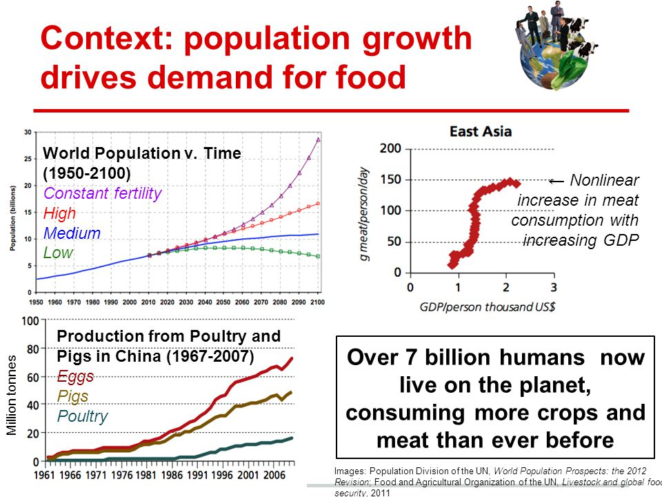 Context: population growth drives demand for food Production from Poultry and Pigs in China (1967-2007) Eggs Pigs Poultry ← Nonlinear increase in meat consumption with increasing GDP World Population v.