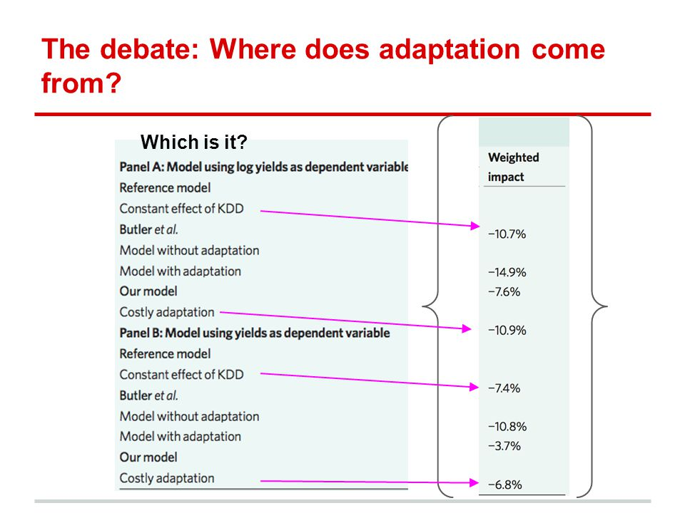 The debate: Where does adaptation come from? Which is it?