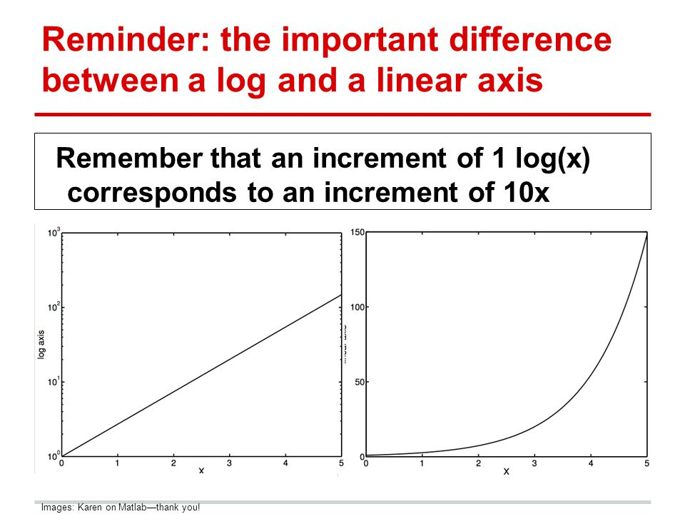 Reminder: the important difference between a log and a linear axis Remember that an increment of 1 log(x) corresponds to an increment of 10x Images: Karen on Matlab—thank you!