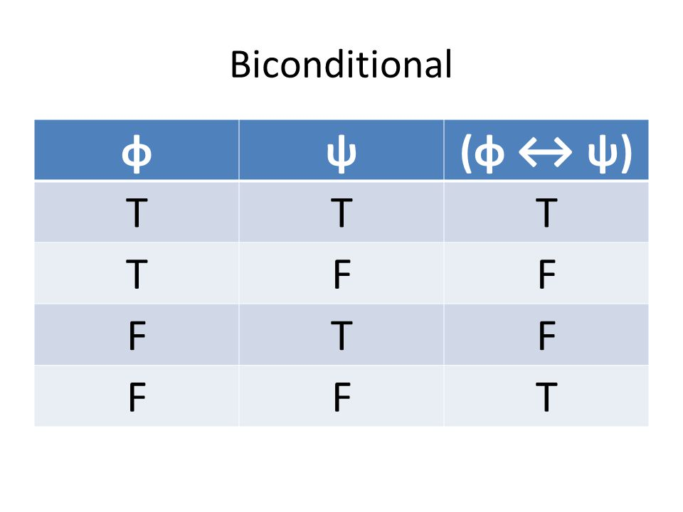 Biconditional φψ(φ ↔ ψ) TTT TFF FTF FFT
