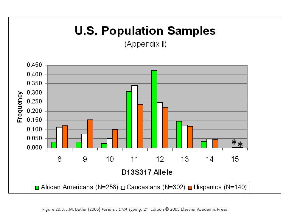 * * Figure 20.3, J.M. Butler (2005) Forensic DNA Typing, 2 nd Edition © 2005 Elsevier Academic Press