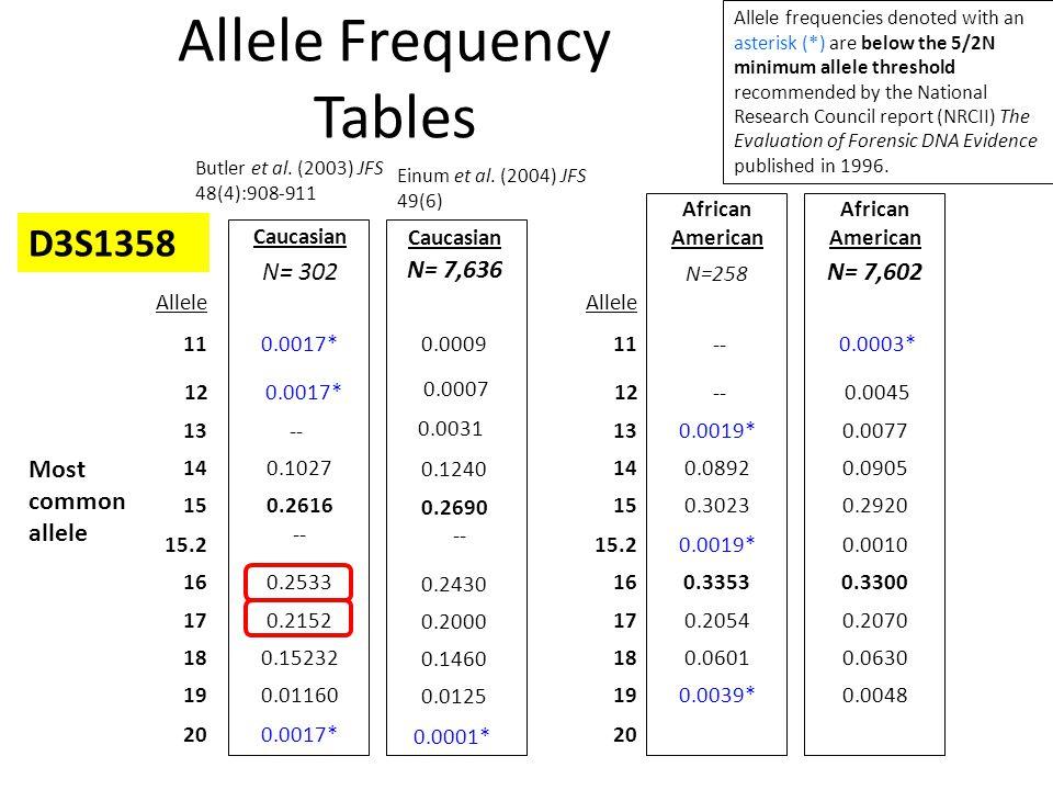 Allele Frequency Tables Caucasian N= 302 0.0017* -- 0.1027 0.2616 -- 0.2533 0.2152 0.15232 0.01160 African American N=258 -- 0.0019* 0.0892 0.3023 0.0