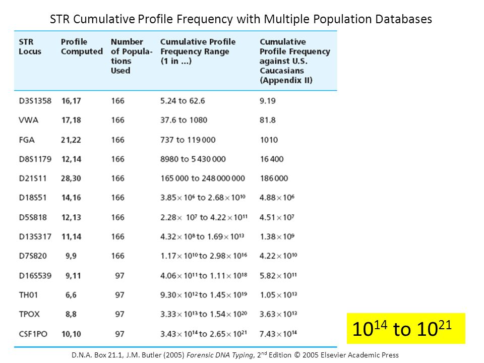 STR Cumulative Profile Frequency with Multiple Population Databases 10 14 to 10 21 D.N.A. Box 21.1, J.M. Butler (2005) Forensic DNA Typing, 2 nd Editi