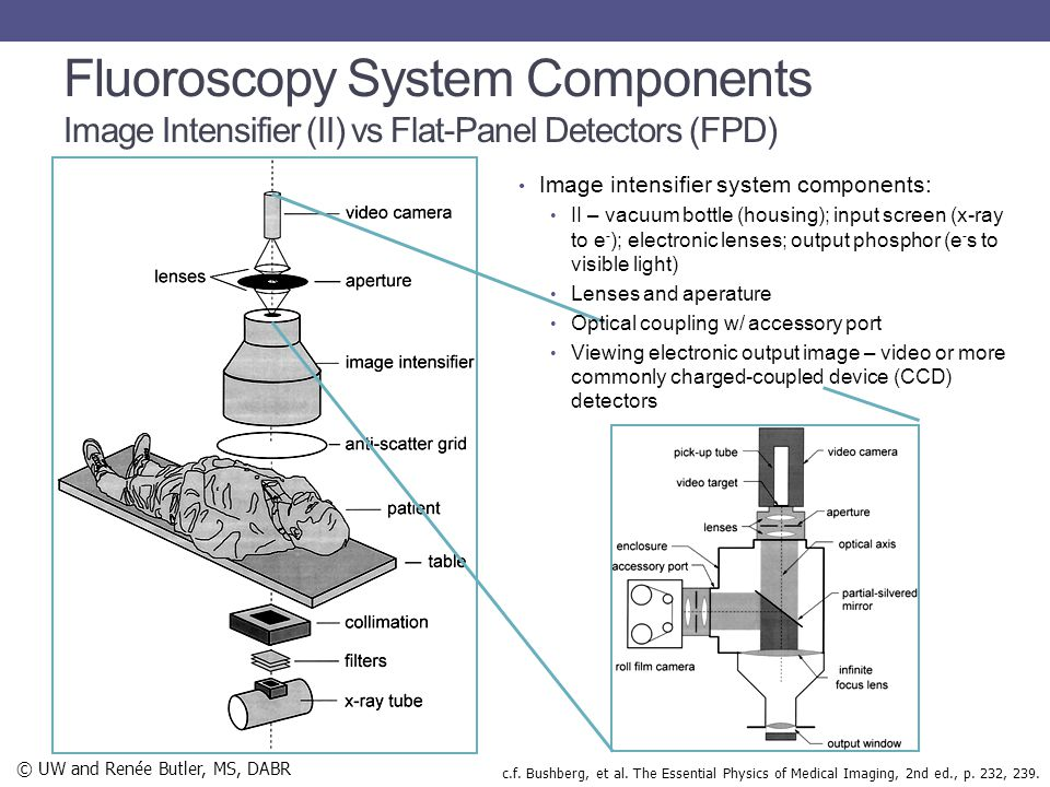 Image intensifier system components: II – vacuum bottle (housing); input screen (x-ray to e - ); electronic lenses; output phosphor (e - s to visible