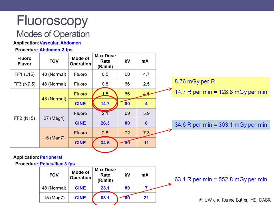 8.76 mGy per R 14.7 R per min = 128.8 mGy per min 34.6 R per min = 303.1 mGy per min 63.1 R per min = 552.8 mGy per min Fluoroscopy Modes of Operation