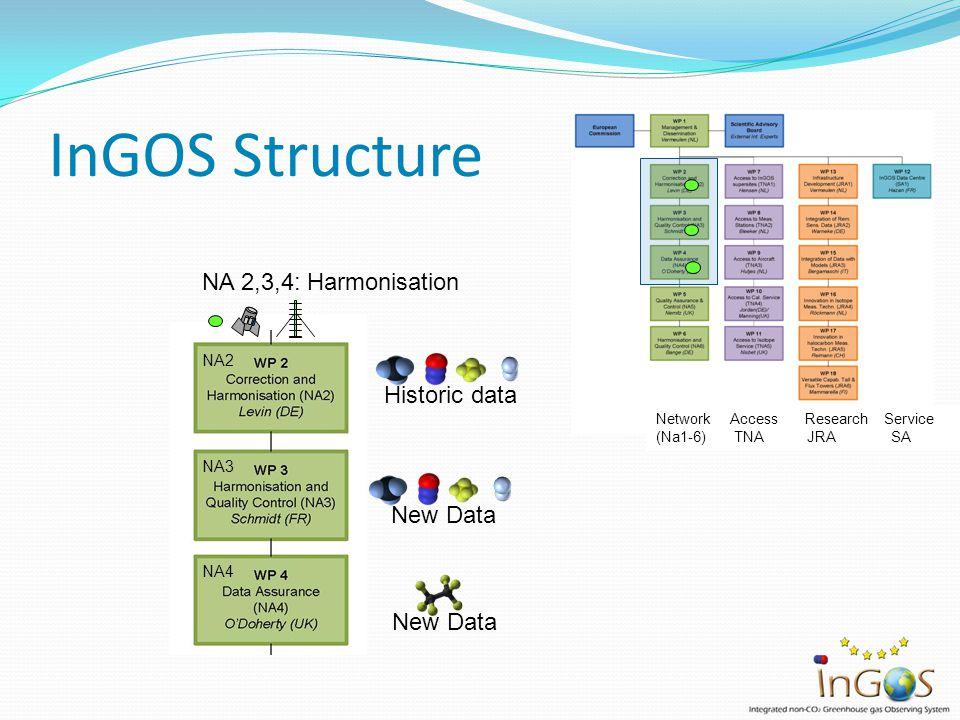 InGOS Structure NA 2,3,4: Harmonisation Historic data New Data NA2 NA3 NA4 Network Access Research Service (Na1-6) TNA JRA SA