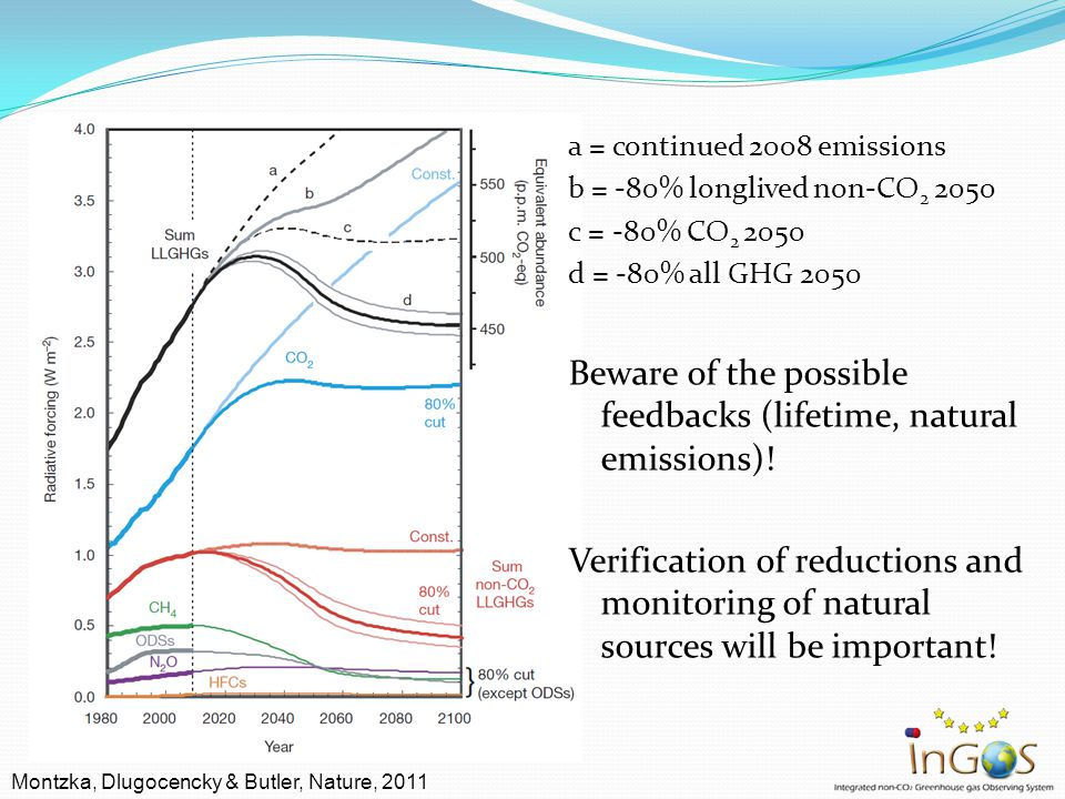 a = continued 2008 emissions b = -80% longlived non-CO 2 2050 c = -80% CO 2 2050 d = -80% all GHG 2050 Beware of the possible feedbacks (lifetime, nat