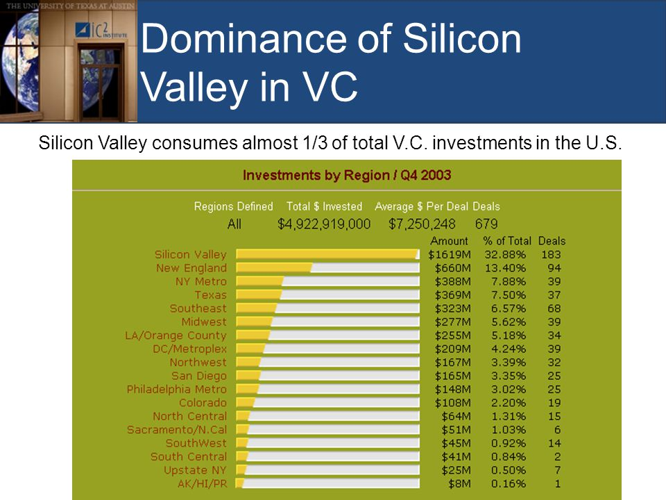Dominance of Silicon Valley in VC Silicon Valley consumes almost 1/3 of total V.C.