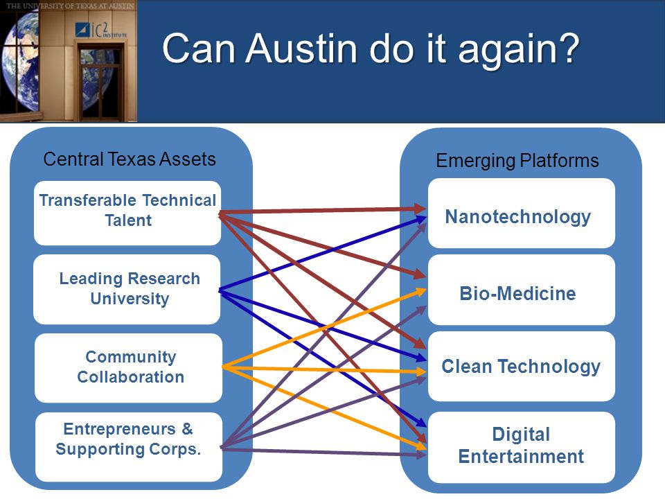 Central Texas Assets Transferable Technical Talent Leading Research University Entrepreneurs & Supporting Corps. Community Collaboration Emerging Plat