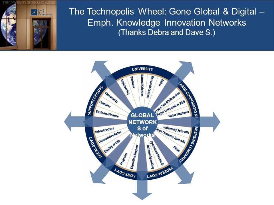 The Technopolis Wheel: Gone Global & Digital – Emph. Knowledge Innovation Networks (Thanks Debra and Dave S.) GLOBAL NETWORK S of Networks