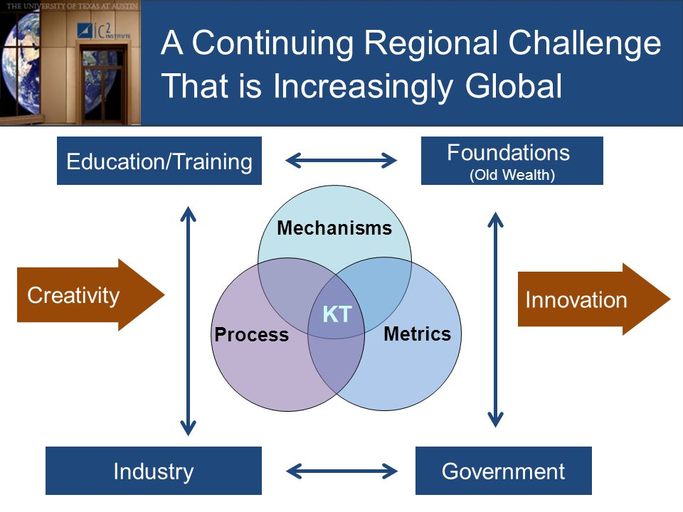A Continuing Regional Challenge That is Increasingly Global Mechanisms Metrics Process KT Creativity GovernmentIndustry Innovation Education/Training Foundations (Old Wealth)