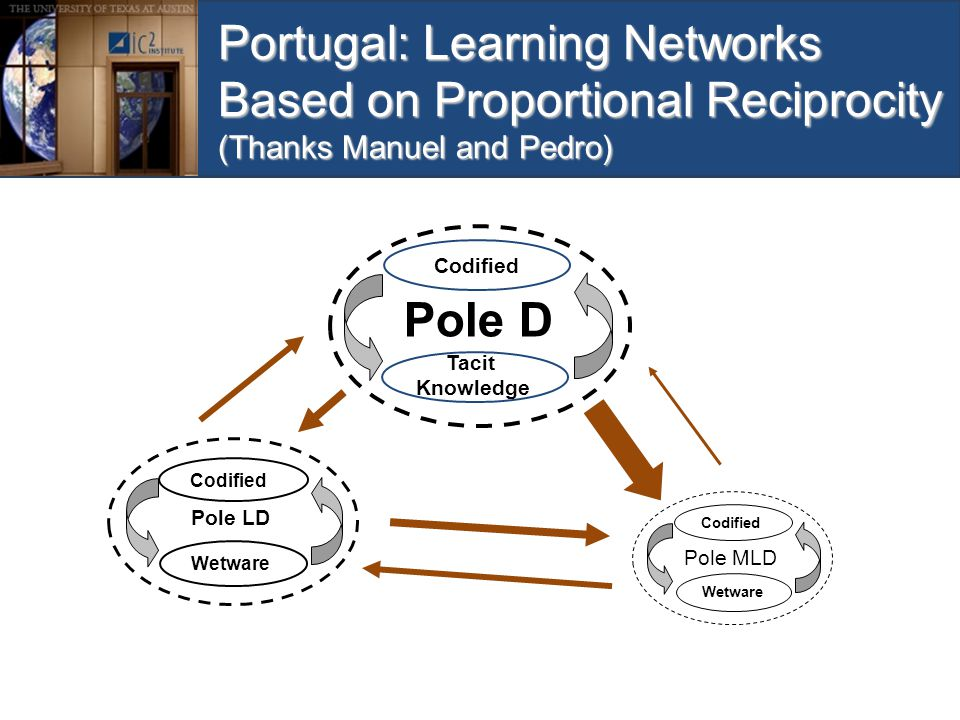 Portugal: Learning Networks Based on Proportional Reciprocity (Thanks Manuel and Pedro) Pole D Codified Pole LD Codified Wetware Pole MLD Codified Wet
