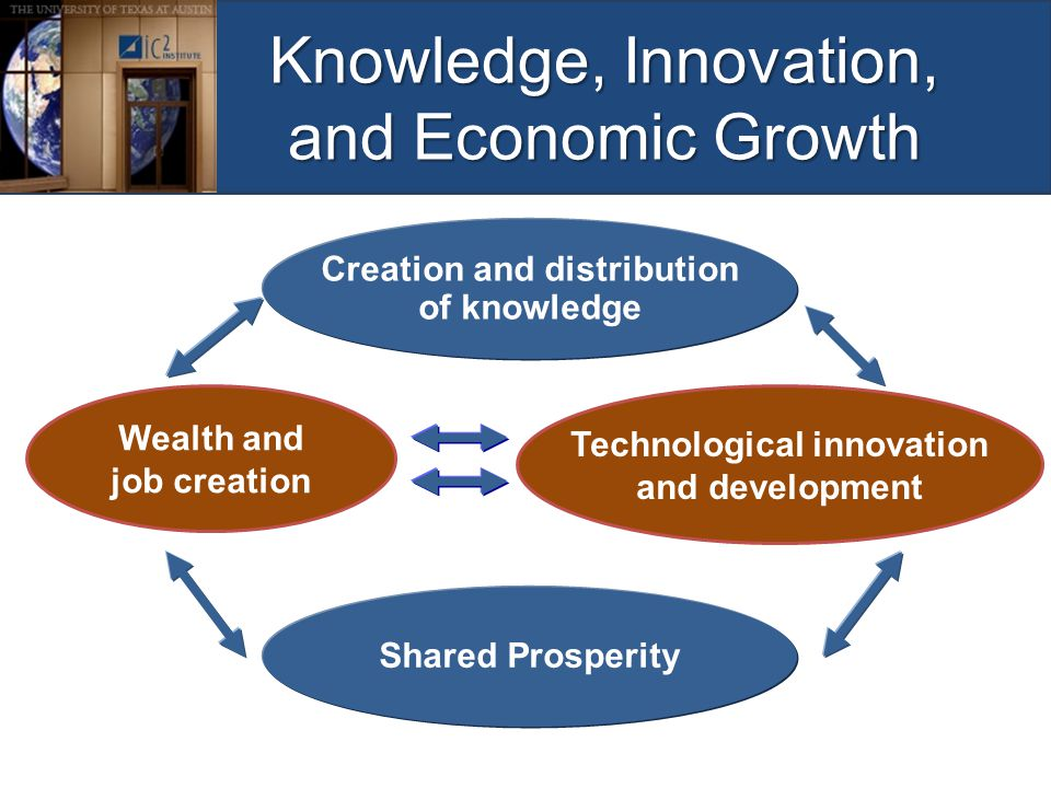 Knowledge, Innovation, and Economic Growth Creation and distribution of knowledge Wealth and job creation Technological innovation and development Shared Prosperity