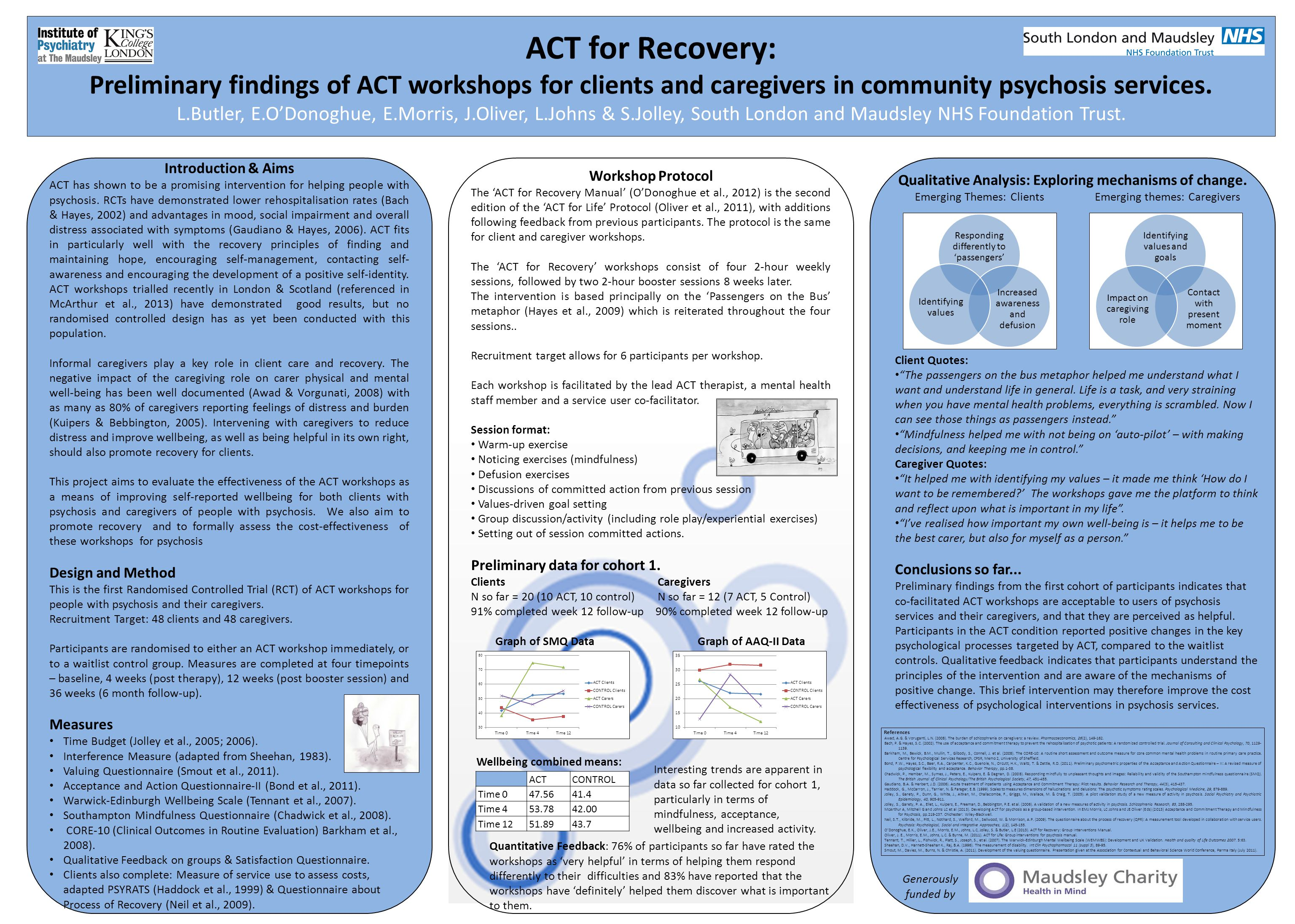 ACT for Recovery: Preliminary findings of ACT workshops for clients and caregivers in community psychosis services. L.Butler, E.O'Donoghue, E.Morris,