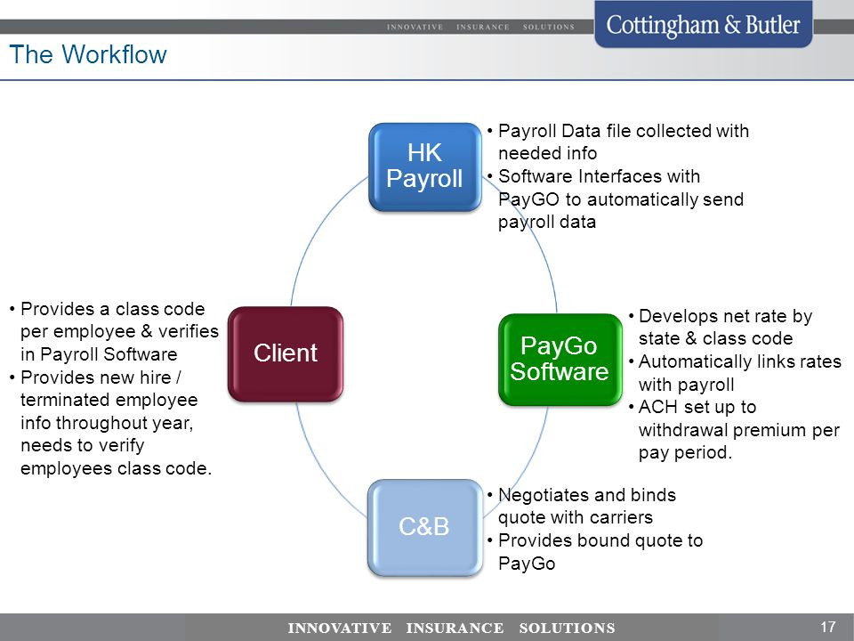 17 INNOVATIVE INSURANCE SOLUTIONS The Workflow HK Payroll PayGo Software C&B Client Payroll Data file collected with needed info Software Interfaces with PayGO to automatically send payroll data Develops net rate by state & class code Automatically links rates with payroll ACH set up to withdrawal premium per pay period.