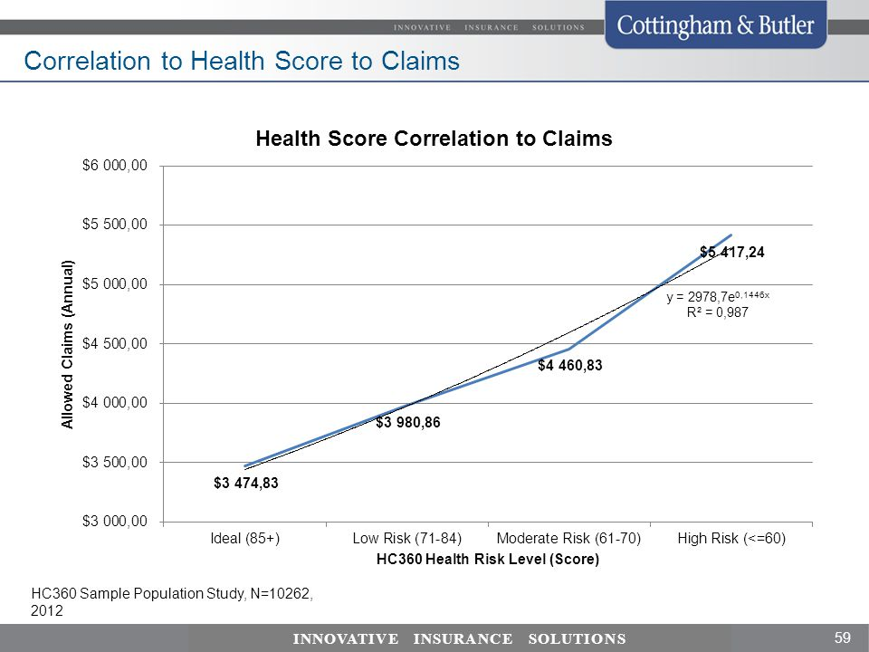59 INNOVATIVE INSURANCE SOLUTIONS Correlation to Health Score to Claims HC360 Sample Population Study, N=10262, 2012