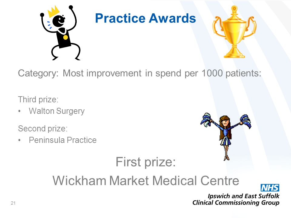 Category: Most improvement in spend per 1000 patients: Third prize: Walton Surgery Second prize: Peninsula Practice First prize: Wickham Market Medical Centre 21 Practice Awards