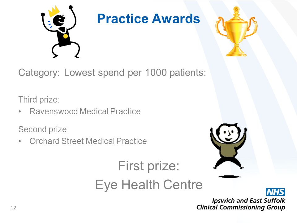 Category: Lowest spend per 1000 patients: Third prize: Ravenswood Medical Practice Second prize: Orchard Street Medical Practice First prize: Eye Health Centre 22 Practice Awards